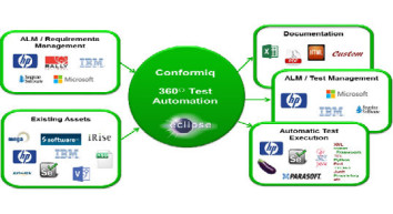 New Conformiq Transformer Automates Tests for Execution