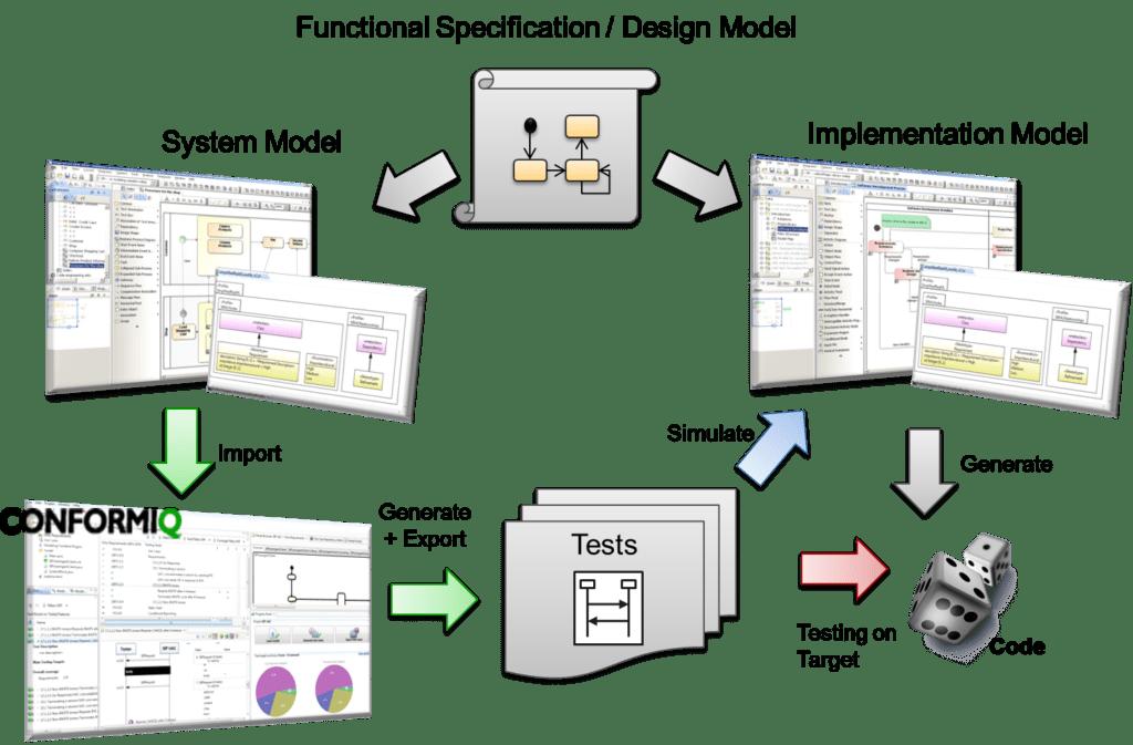 Model Driven Workflow