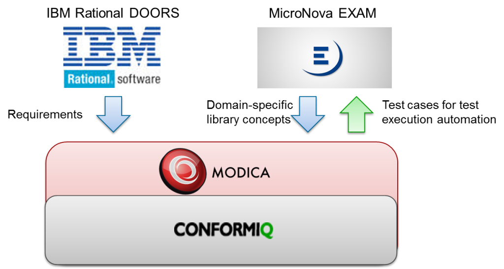 MODICA architecture and integrations